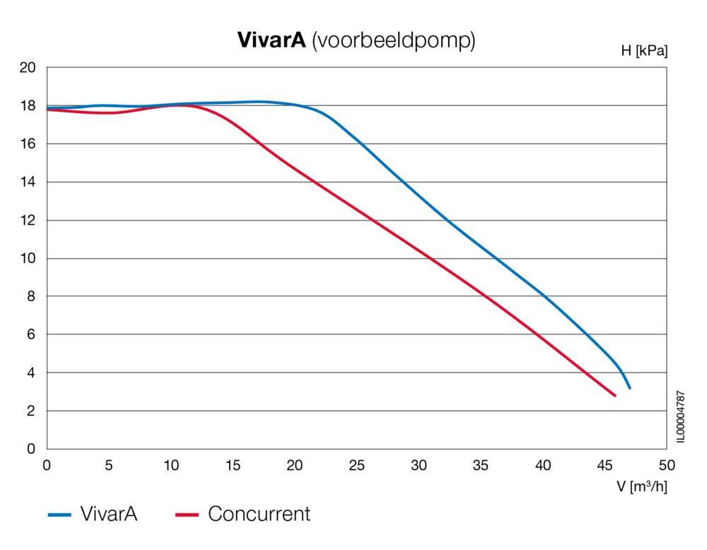 Grafik leistungsfaehig nl